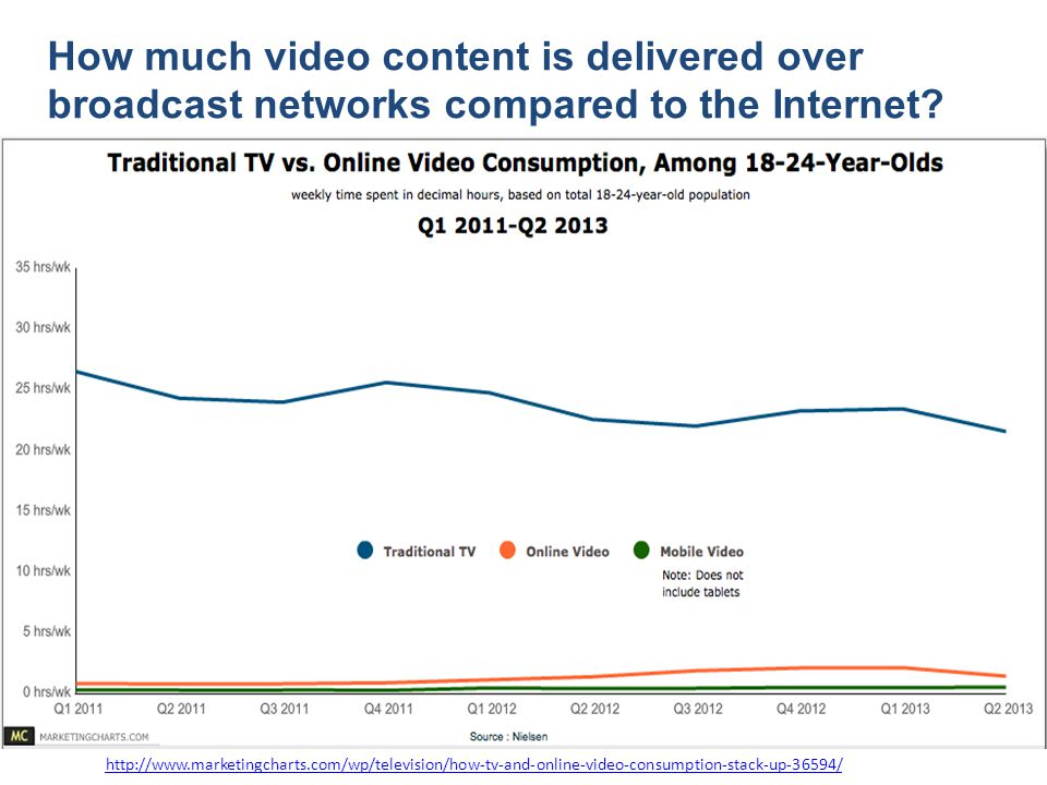 How much video content is delivered over broadcast networks compared to the Internet