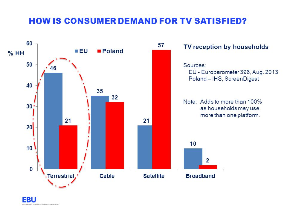 how is consumer demand for TV satisfied