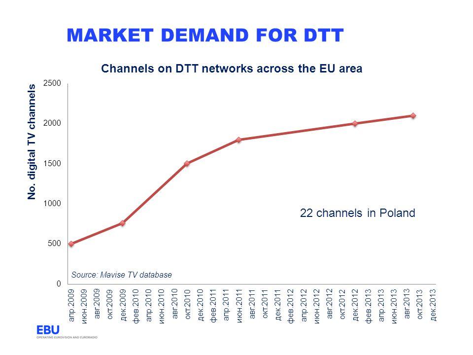 market demand for dtt 22 channels in Poland Source: Mavise TV database