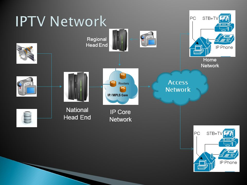 IPTV Network Access Network National Head End IP Core Network