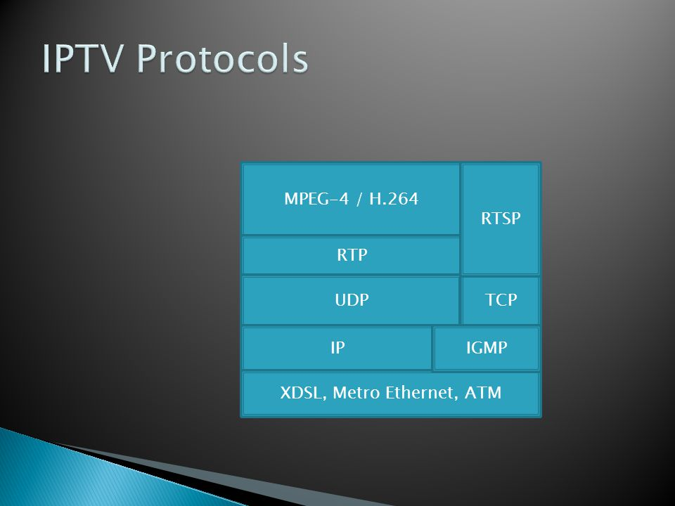 XDSL, Metro Ethernet, ATM