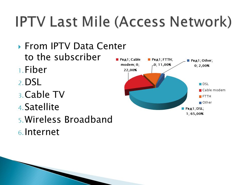 IPTV Last Mile (Access Network)