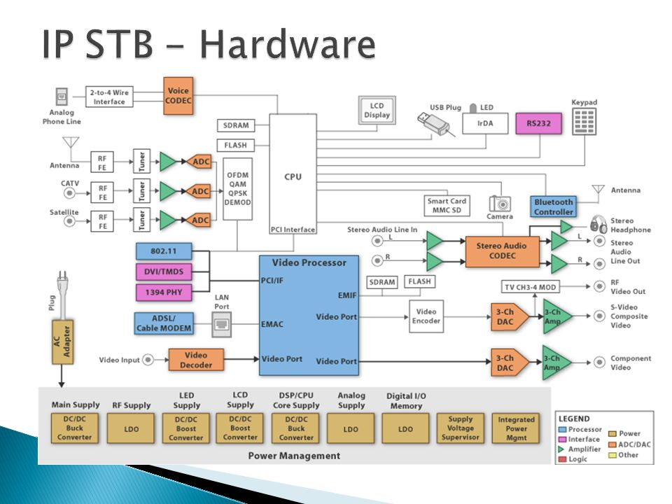 IP STB - Hardware