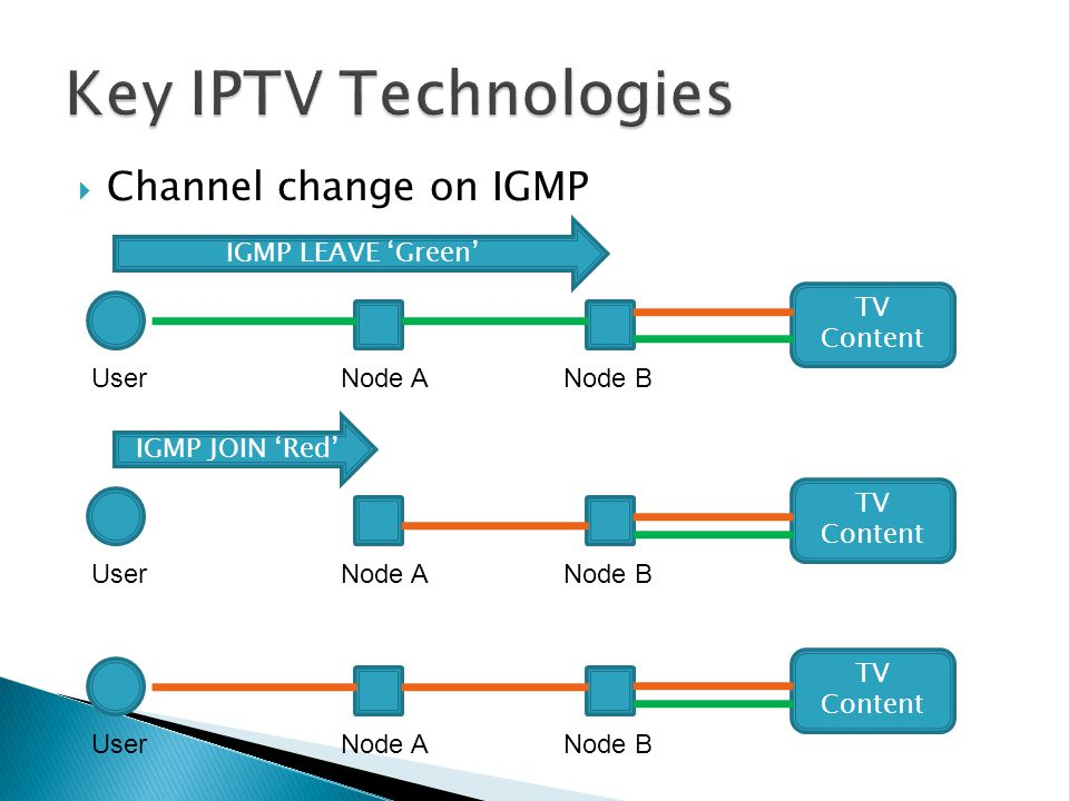 Key IPTV Technologies Channel change on IGMP IGMP LEAVE 'Green'