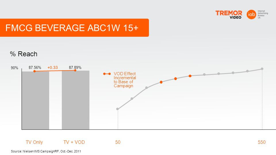 FMCG BEVERAGE ABC1W 15+ % Reach