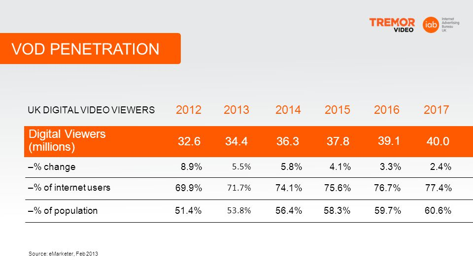 VOD PENETRATION UK DIGITAL VIDEO VIEWERS % 69.9% 51.4% % 71.7%