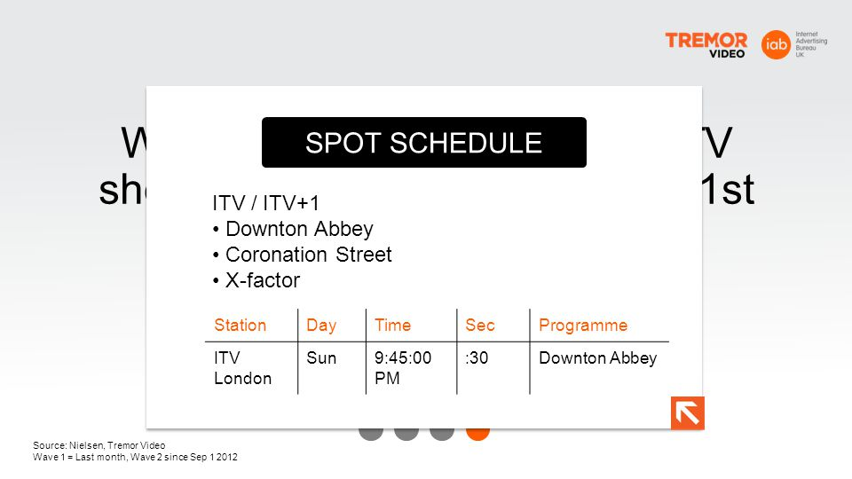 SPOT SCHEDULE ITV / ITV+1. • Downton Abbey. • Coronation Street. • X-factor. Station. Day. Time.