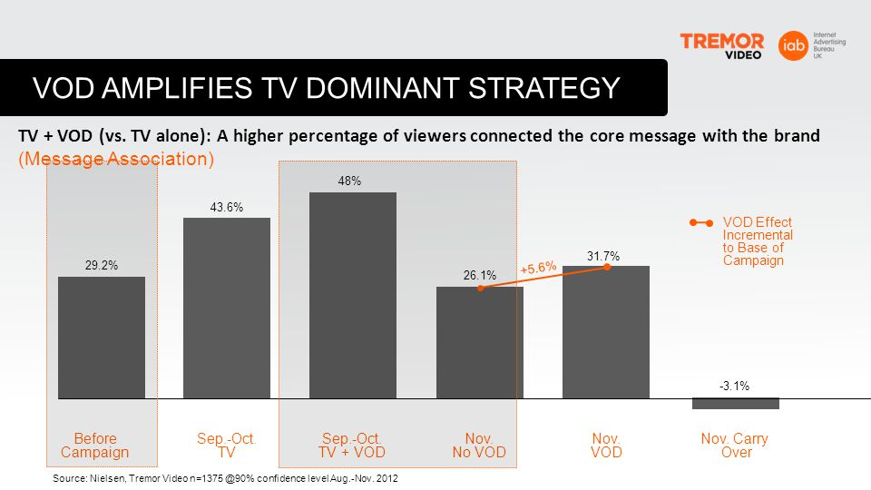 VOD AMPLIFIES TV DOMINANT STRATEGY