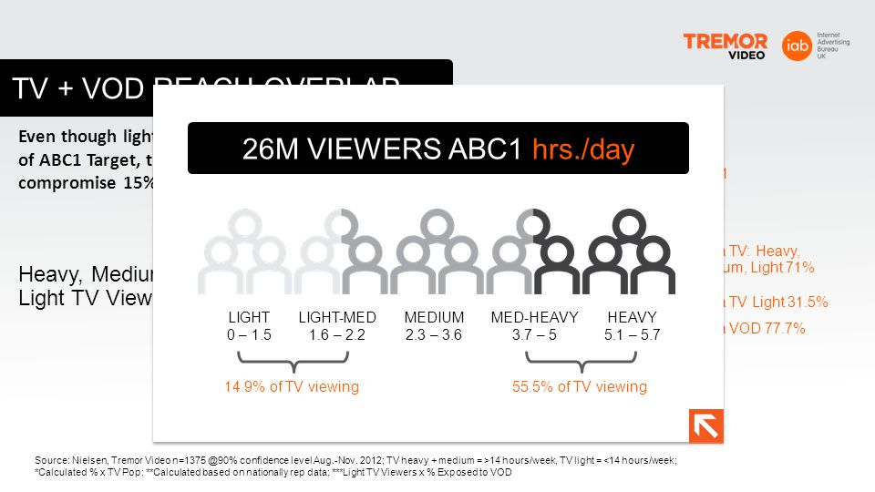 TV + VOD REACH OVERLAP 26M VIEWERS ABC1 hrs./day TOTAL REACH