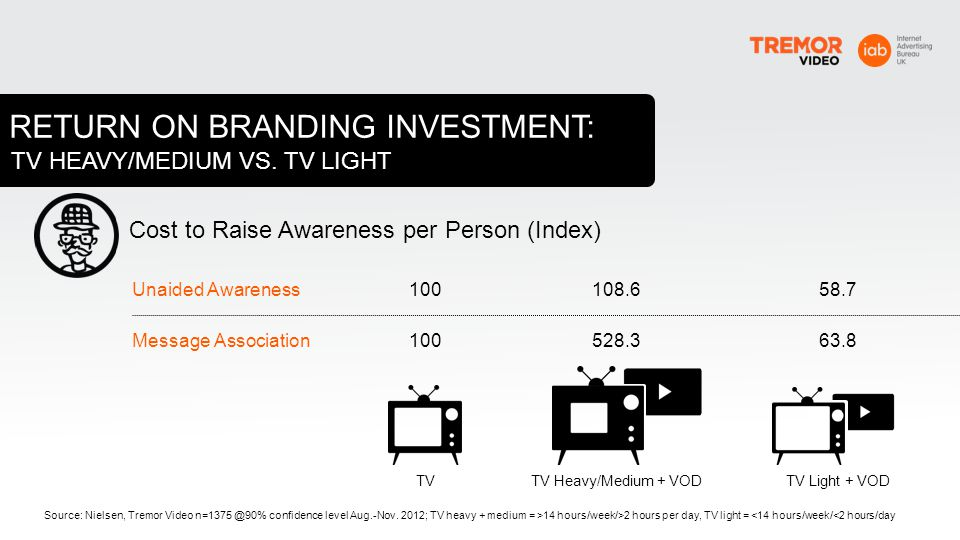 TV HEAVY/MEDIUM VS. TV LIGHT