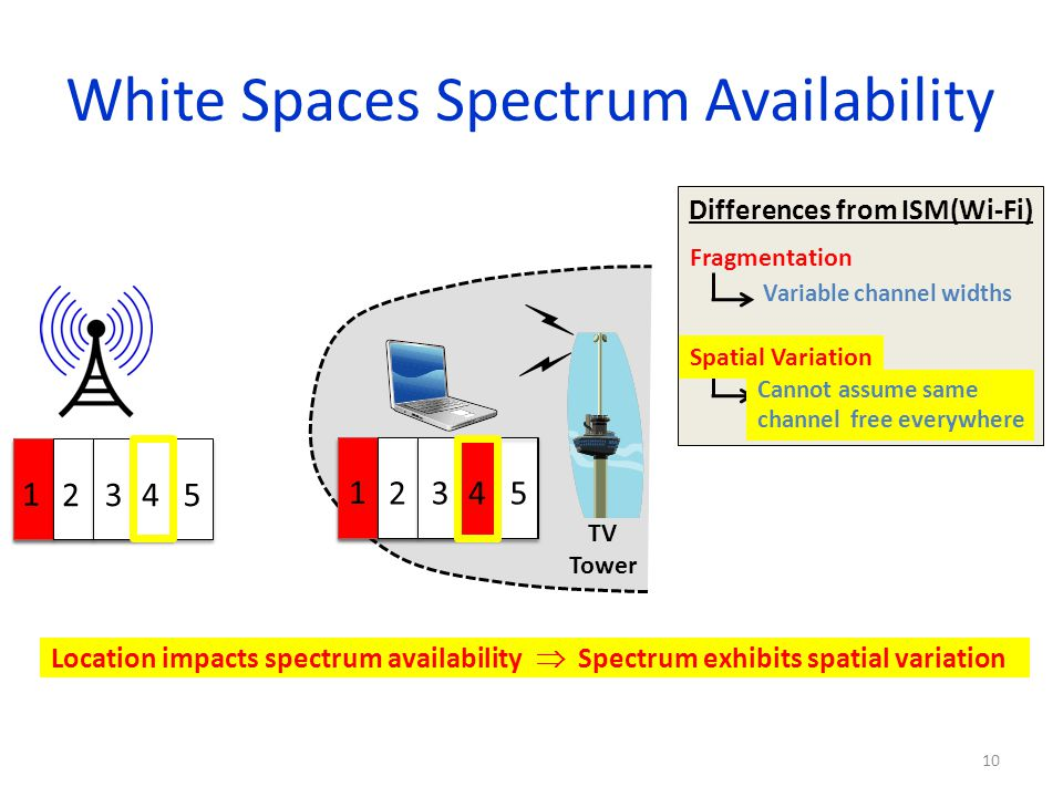 White Spaces Spectrum Availability