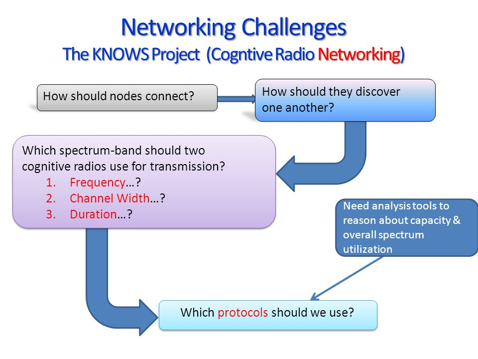 Networking Challenges The KNOWS Project (Cogntive Radio Networking)