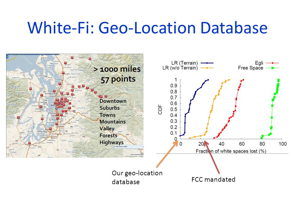 White-Fi: Geo-Location Database