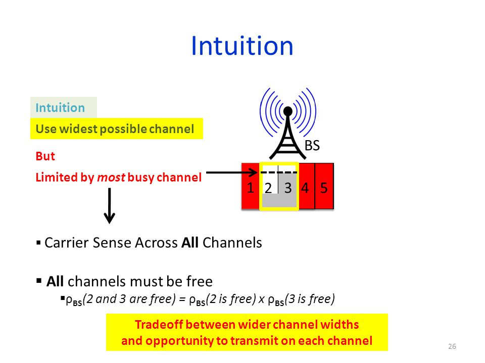 Intuition BS 1 3 4 5 2 All channels must be free Intuition