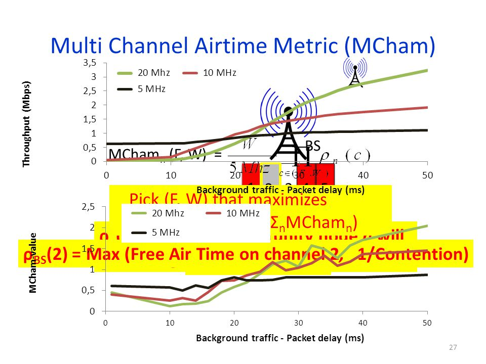 Multi Channel Airtime Metric (MCham)