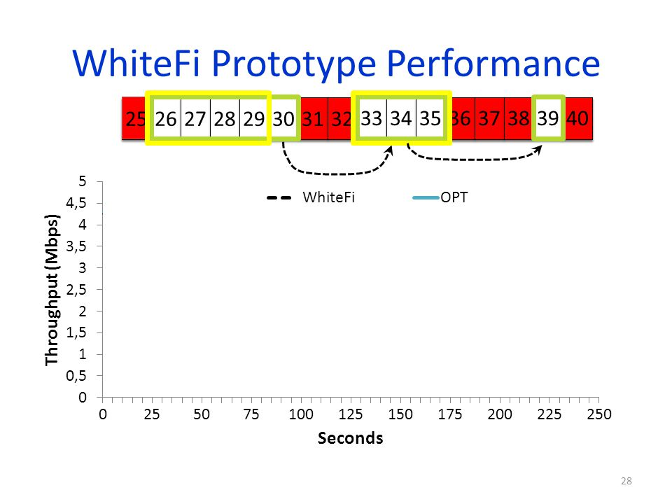 WhiteFi Prototype Performance