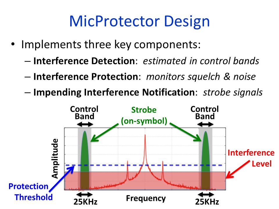 MicProtector Design Implements three key components: