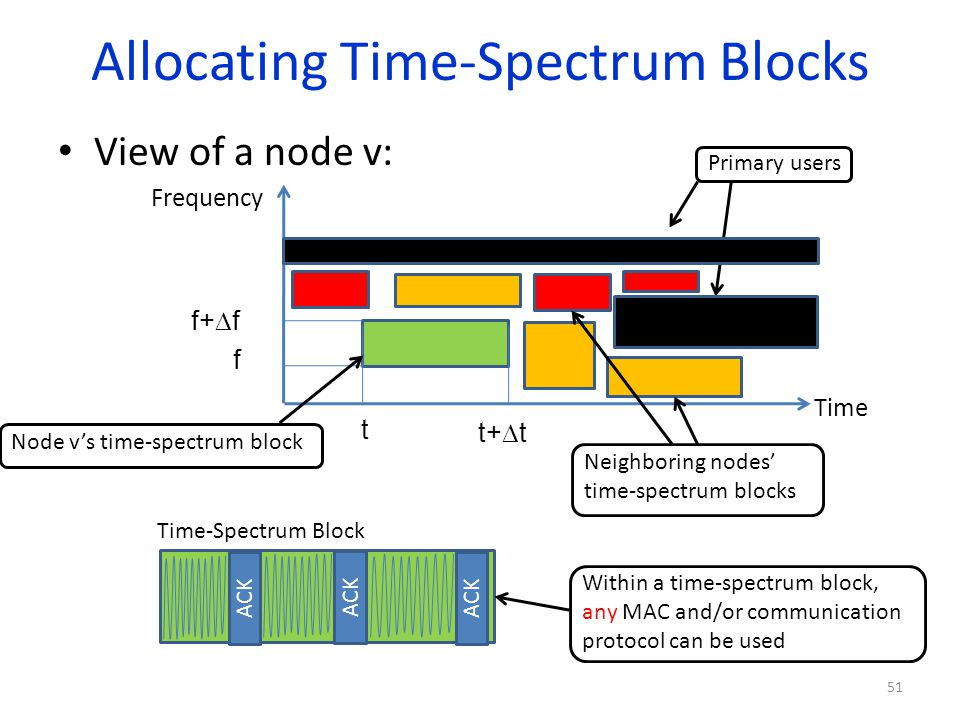 Allocating Time-Spectrum Blocks