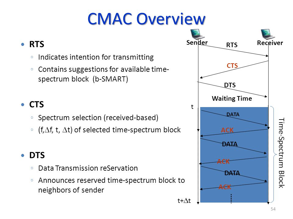 CMAC Overview RTS CTS DTS Indicates intention for transmitting