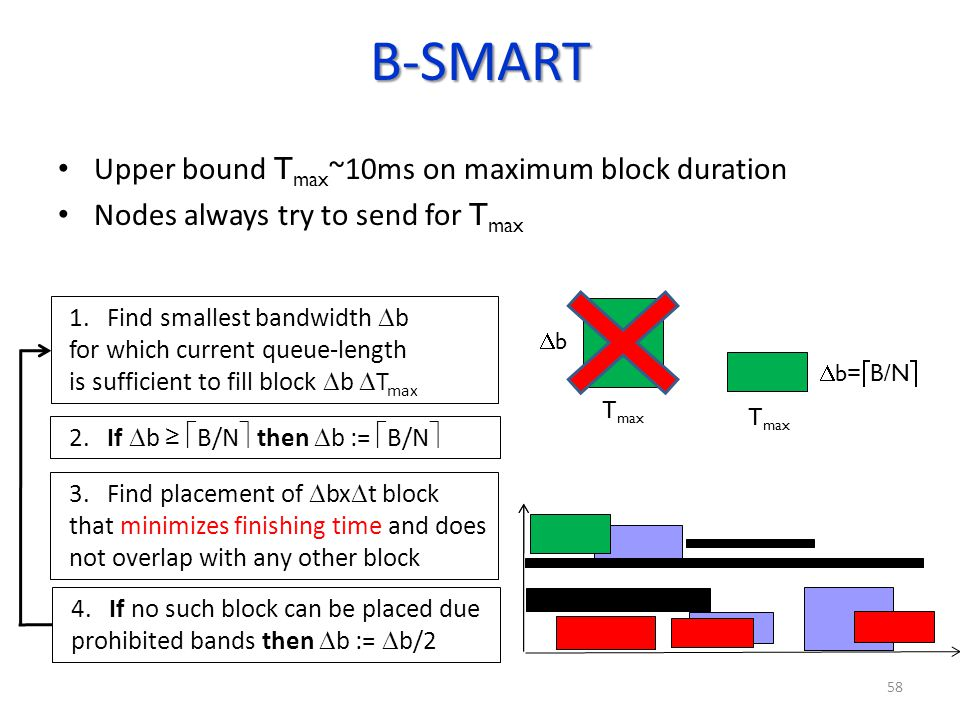B-SMART Upper bound Tmax~10ms on maximum block duration