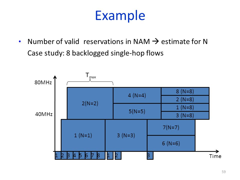 Example Number of valid reservations in NAM  estimate for N
