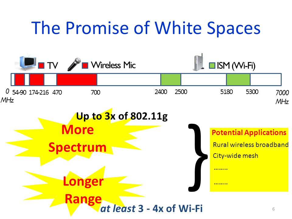 The Promise of White Spaces
