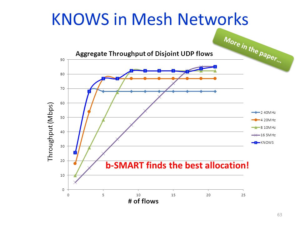 KNOWS in Mesh Networks b-SMART finds the best allocation!