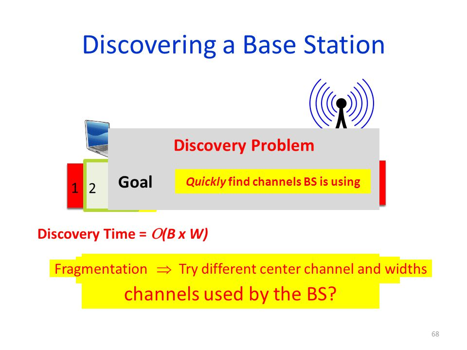 Discovering a Base Station