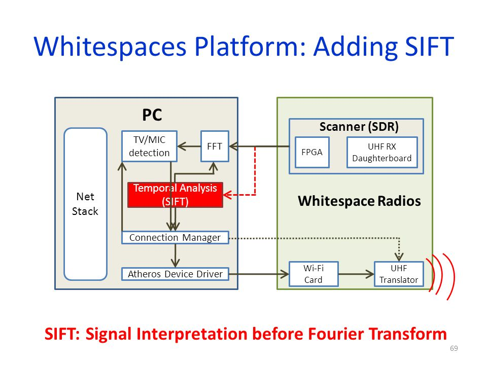 Whitespaces Platform: Adding SIFT