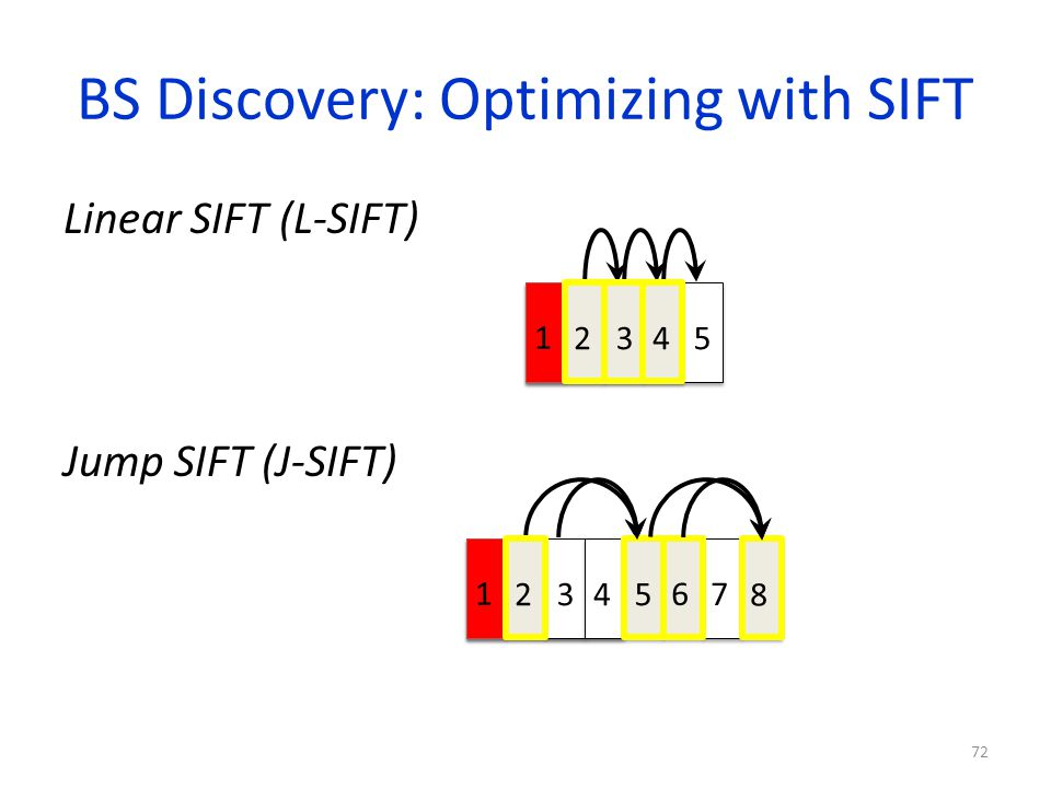 BS Discovery: Optimizing with SIFT