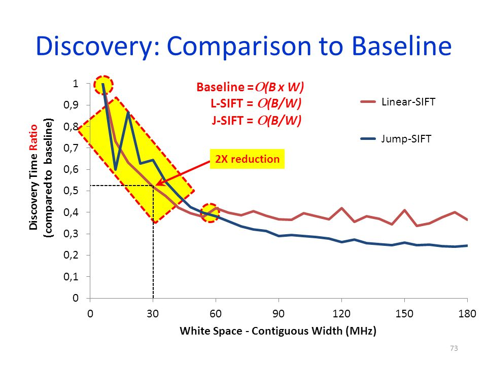 Discovery: Comparison to Baseline