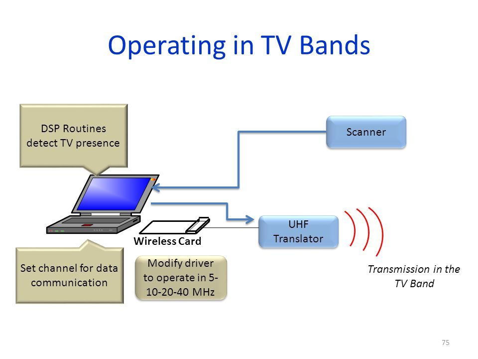 Operating in TV Bands DSP Routines detect TV presence Scanner