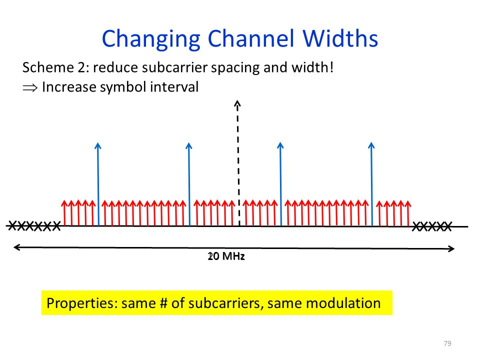 Changing Channel Widths