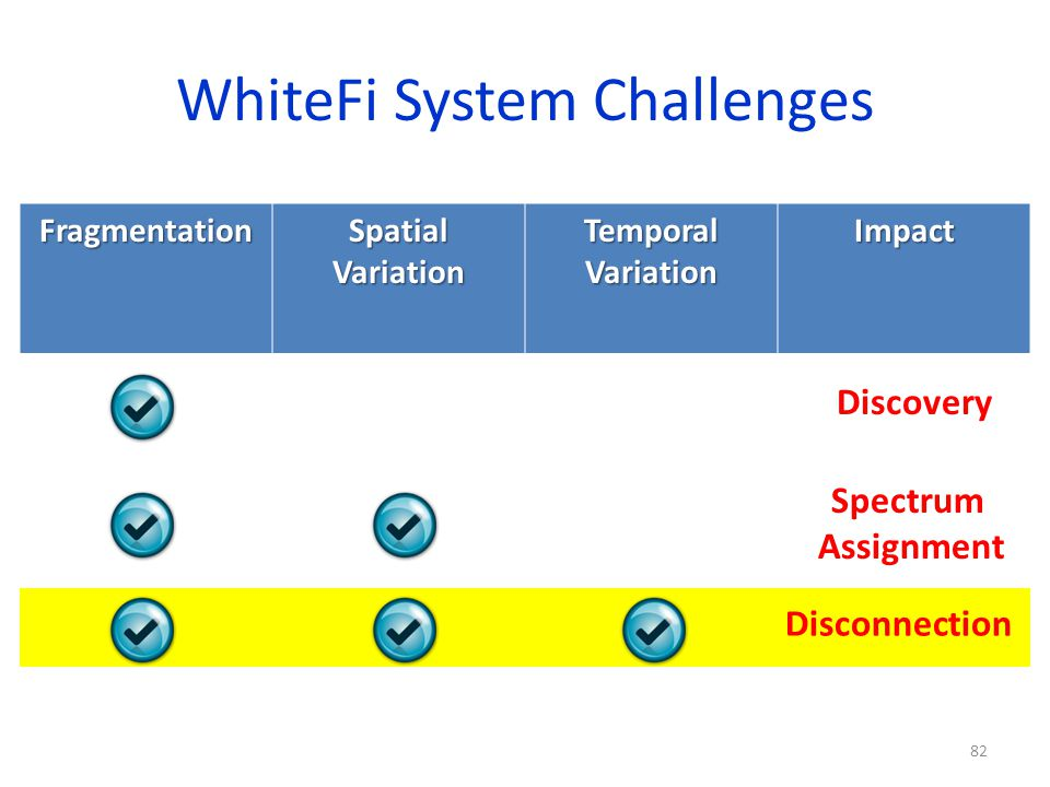 WhiteFi System Challenges