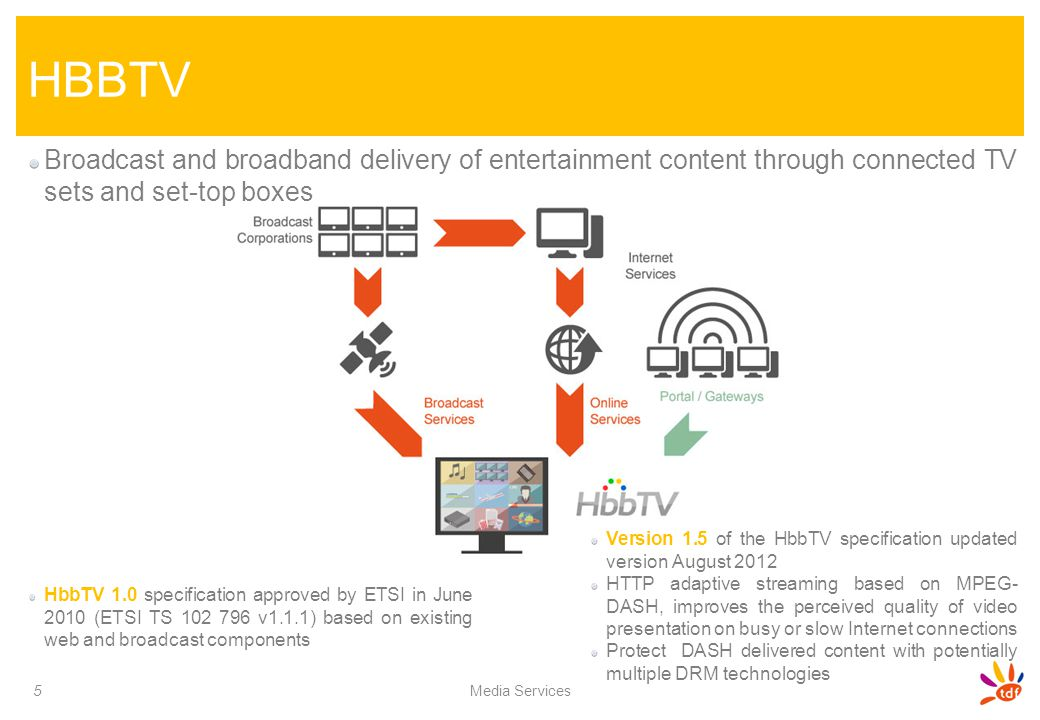 HBBTV Broadcast and broadband delivery of entertainment content through connected TV sets and set-top boxes.