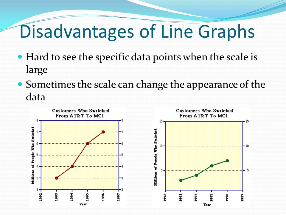 Disadvantages of Line Graphs