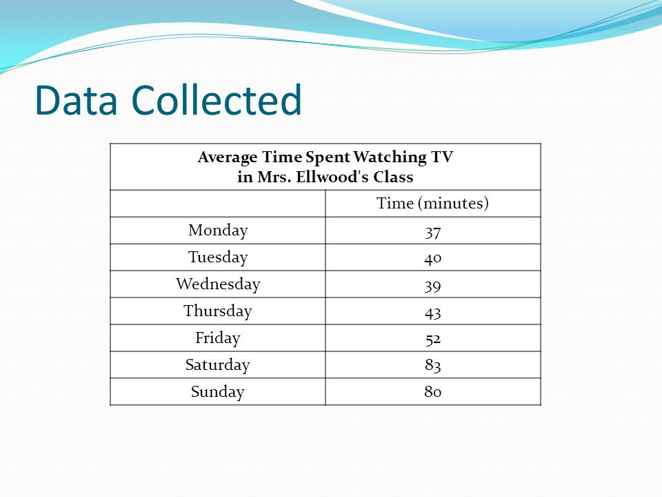 Average Time Spent Watching TV