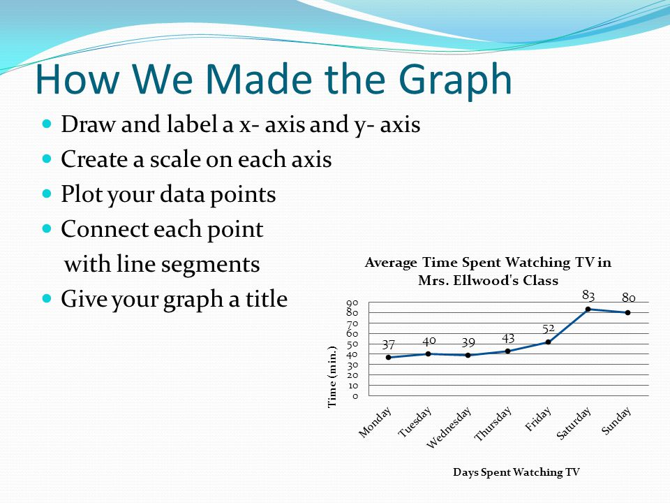 How We Made the Graph Draw and label a x- axis and y- axis