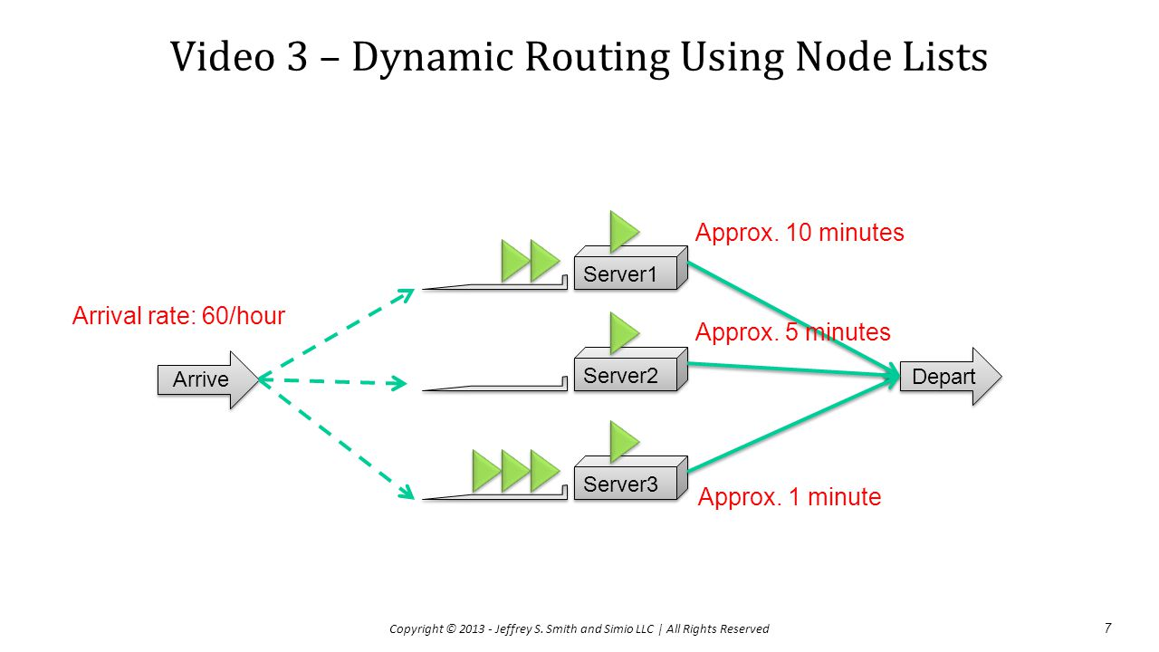 Video 3 – Dynamic Routing Using Node Lists