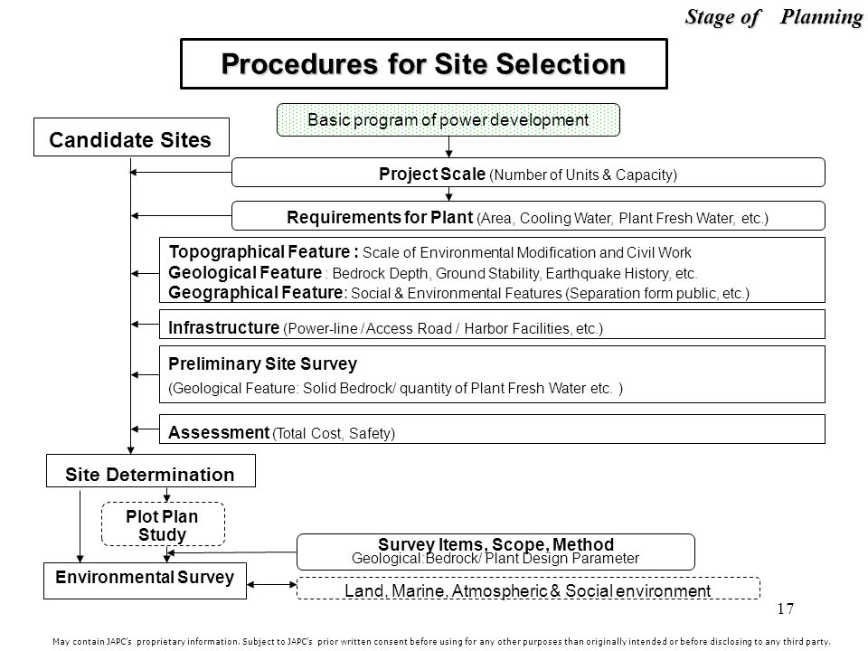 Procedures for Site Selection