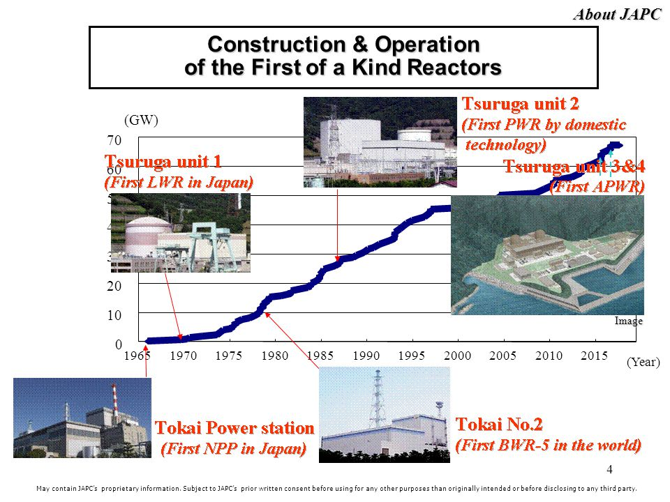Construction & Operation of the First of a Kind Reactors
