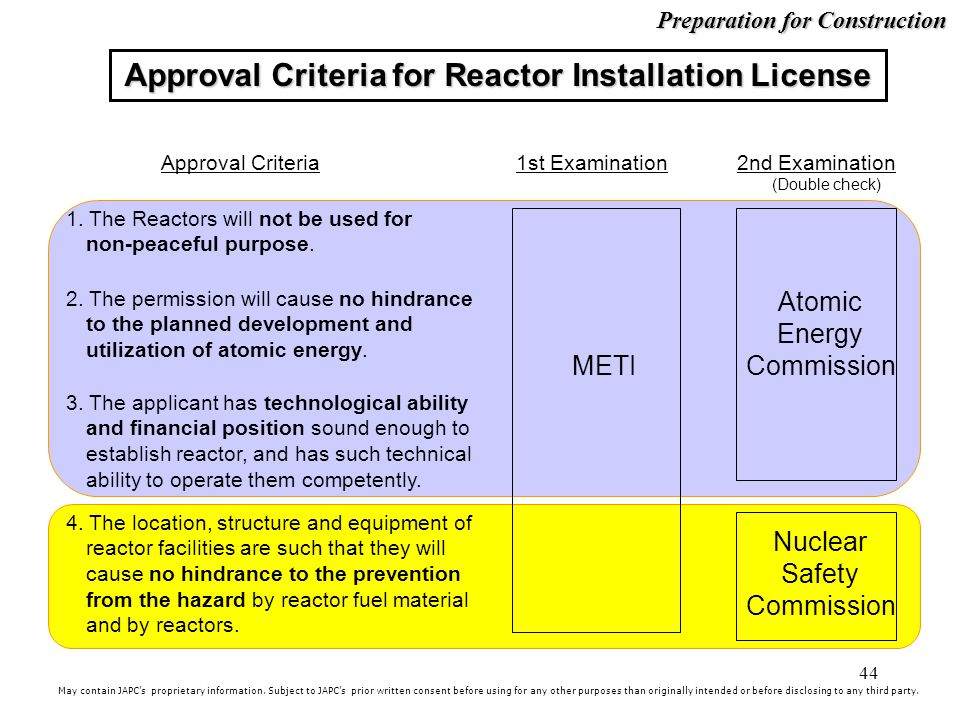 Approval Criteria for Reactor Installation License