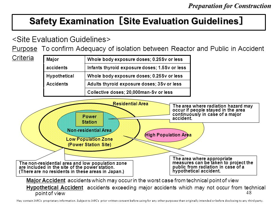 Safety Examination[Site Evaluation Guidelines]