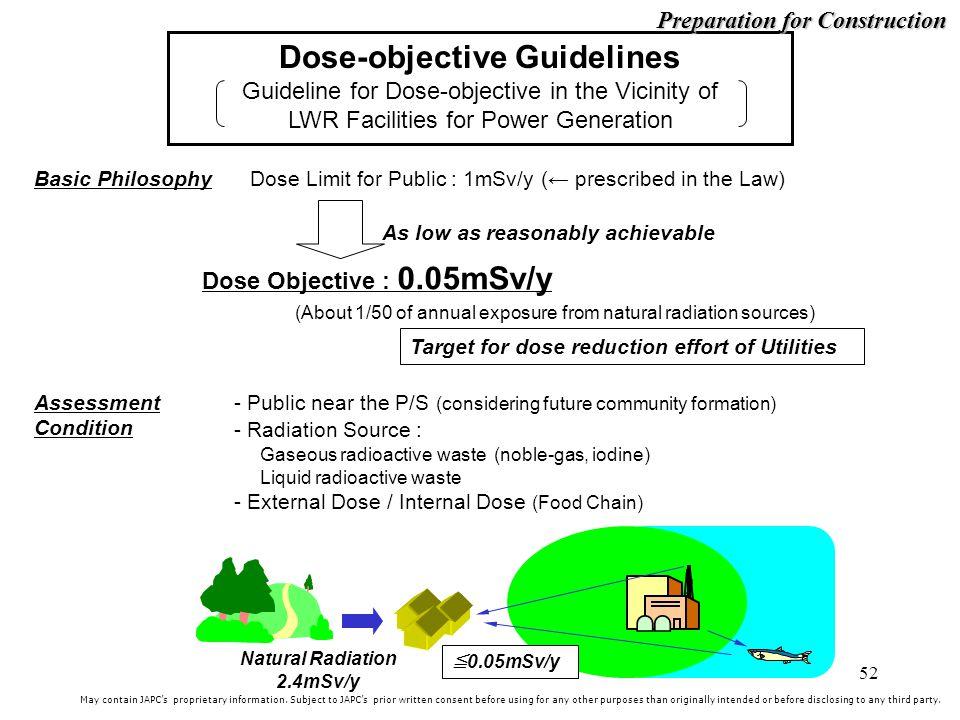 Preparation for Construction Natural Radiation 2.4mSv/y