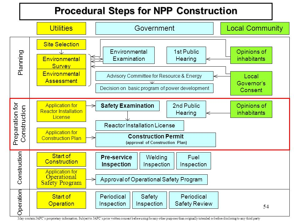 Procedural Steps for NPP Construction