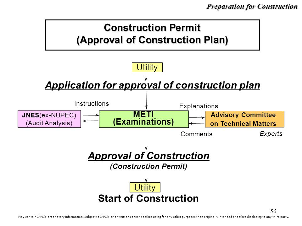 Construction Permit (Approval of Construction Plan)