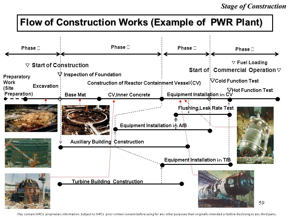 Flow of Construction Works (Example of PWR Plant)