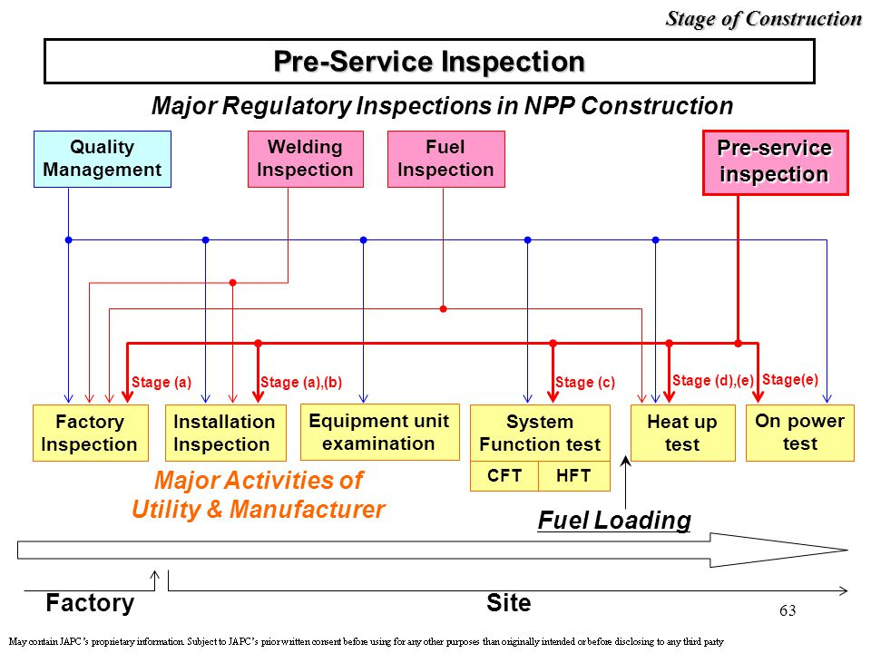 Pre-Service Inspection