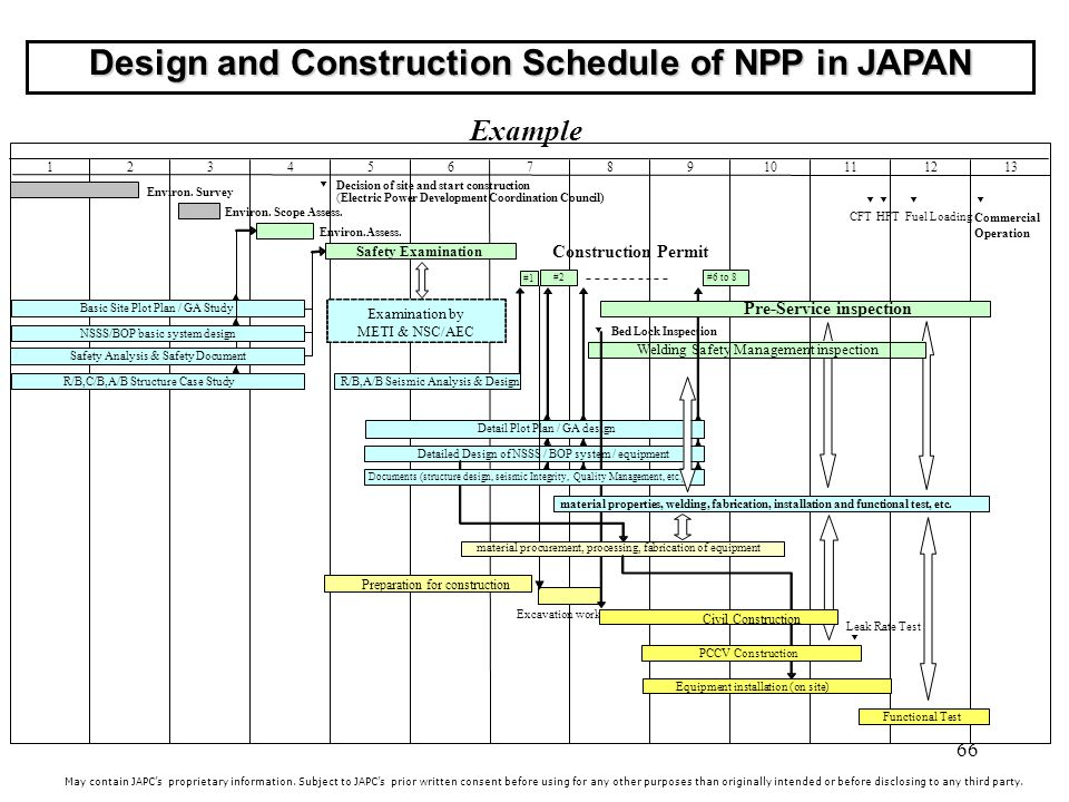 Design and Construction Schedule of NPP in JAPAN