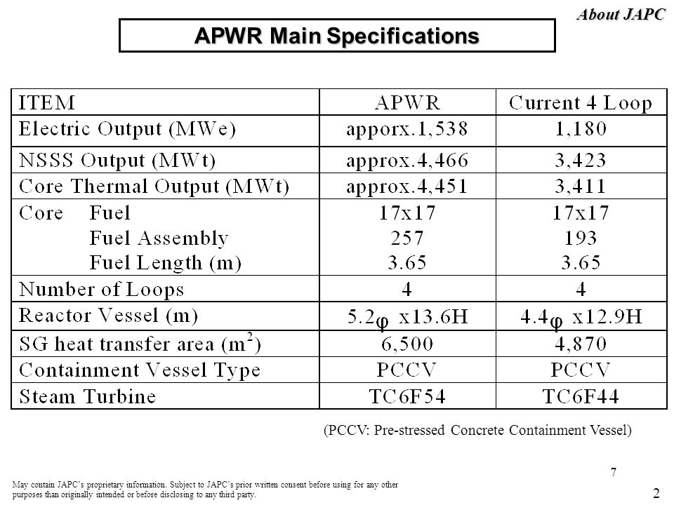 APWR Main Specifications